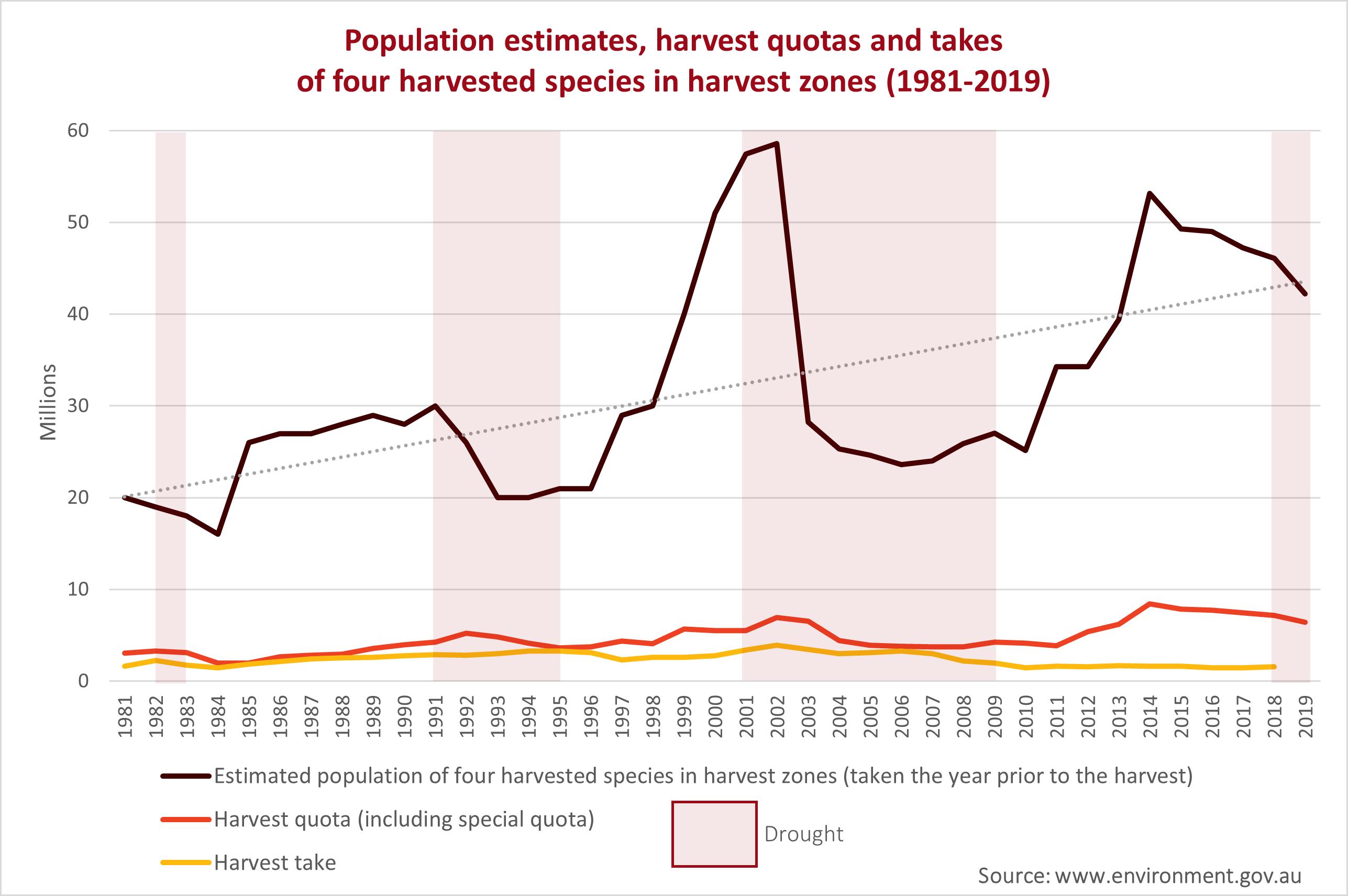 Population_graph_1981-2019